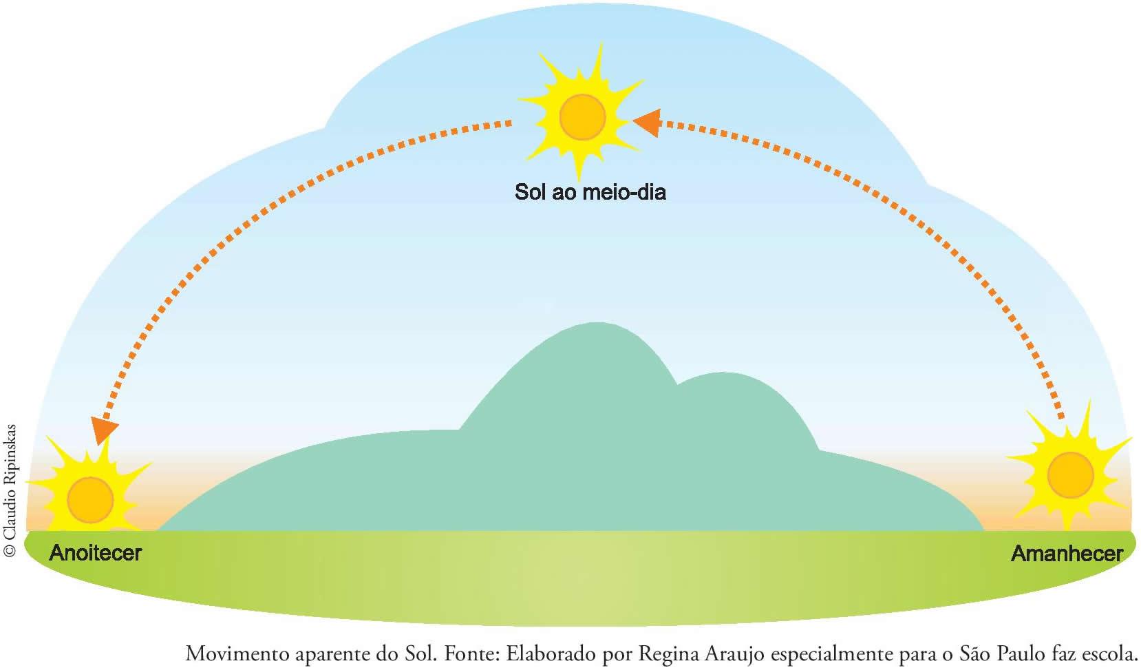 Resultado de imagem para posição do sol
